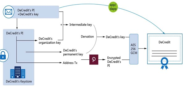 Figure 4. Privacy Preserving process of Credit Data of Users